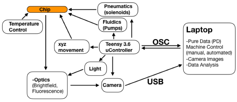 Schematic representation of system's periphery to operate a lab-on-a-chip